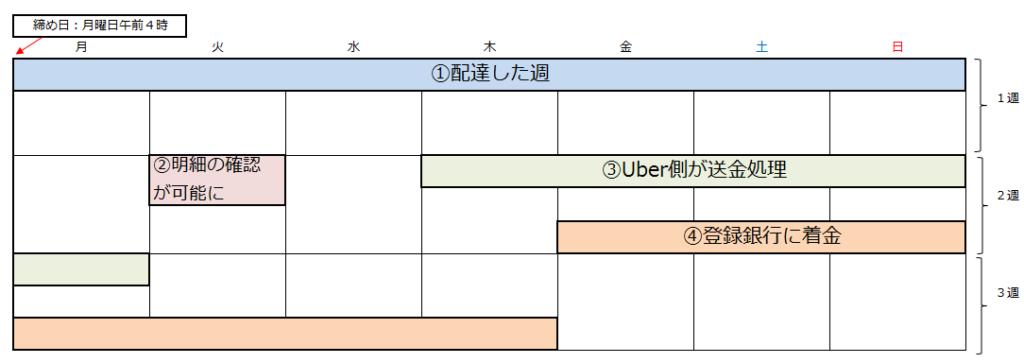 UberEATS(ウーバーイーツ)配達員の支払いまでの日数