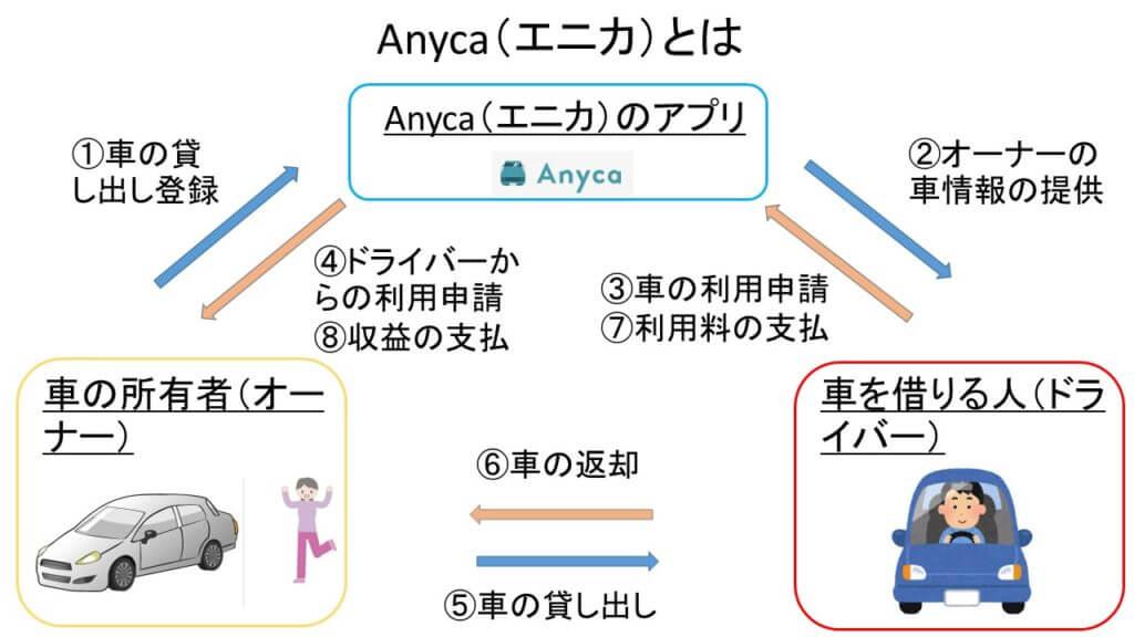 Anyca(エニカ)とは